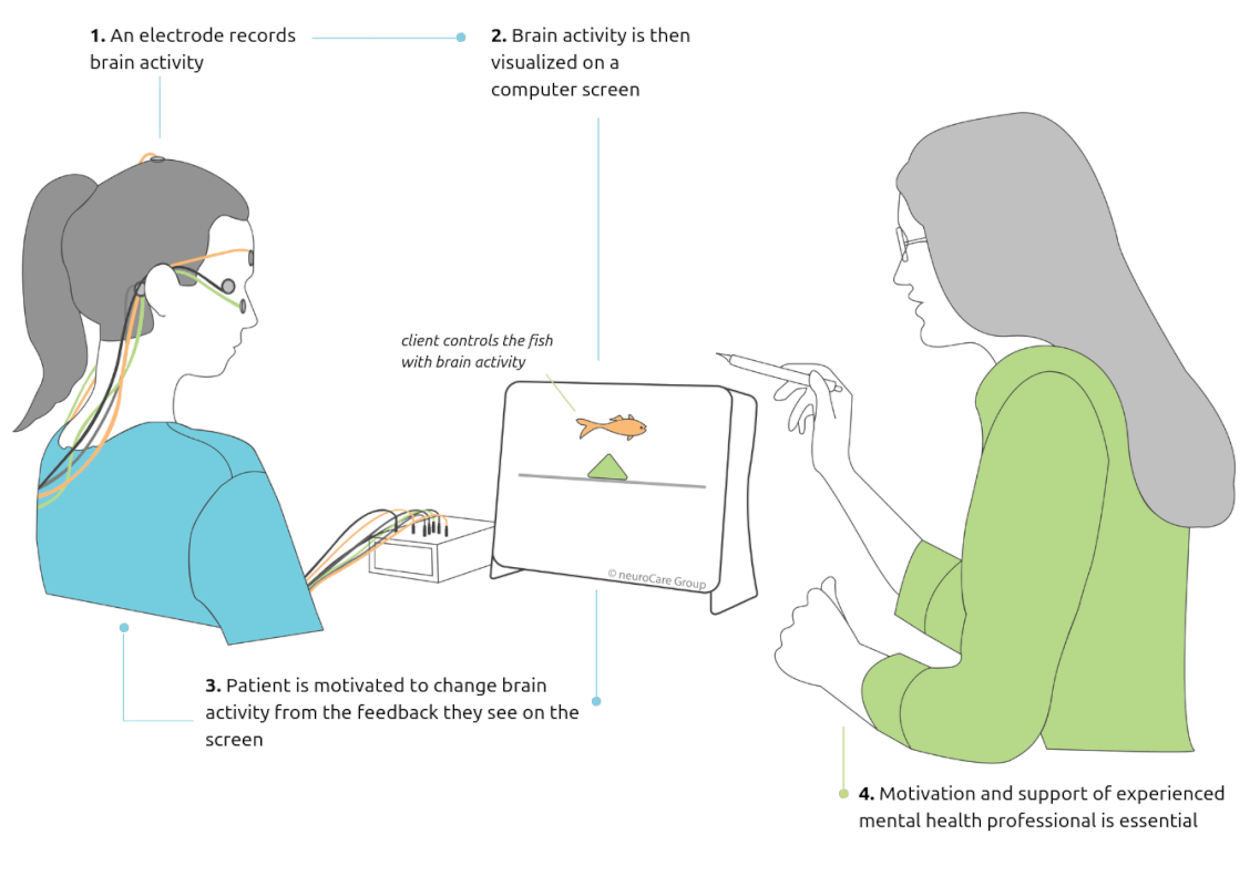 Neurofeedback Explainer Graphic